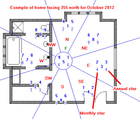 What do we do with this information? Remember, in Feng Shui, the more