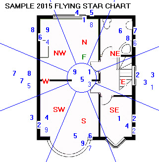 Sample Flying Star Chart for 2015
