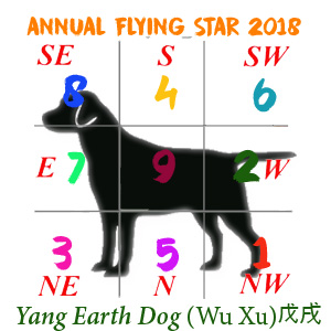 Dog Flying Stars chart - 2018
